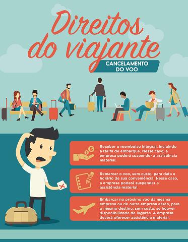 Direitos dos Consumidores em casos de atraso de voo